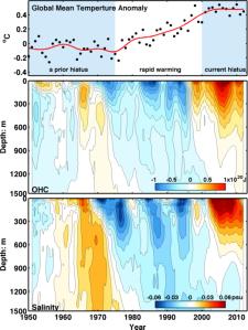 Haut : températures globales. Milieu: contenu en chaleur dans l'Atlantique Nord. Bas : teneur de l'eau de mer en sel dans le nord de l'Océan Atlantique depuis 1950. (Source : Ka-Kit Tung/University of Washington)