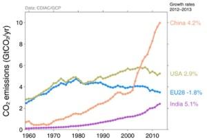 Croissance des émissions de CO2 des 4 principaux contributeurs de la planète (Source : Global Carbon Project)