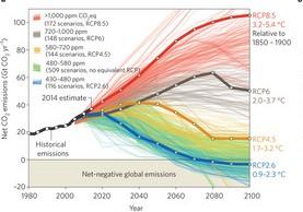 Scénarios du GIEC indiquant que la trajectoire actuelle pourrait mener à une élévation des températures de 5,4°C en 2100