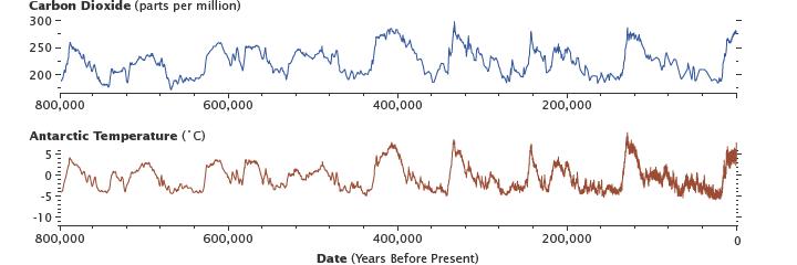 Concentrations de CO2 et températures de l'Antarctique des 800 000 dernières années (source : NASA)