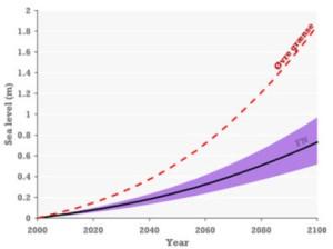 Prévisions d'élévation du niveau de la mer (Aslak Grinsted en rouge, GIEC en violet). Source : Aslak Grinsted