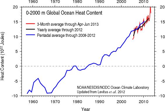 Contenu de chaleur dans les 2000 premiers mètres des océans (source : NOAA)