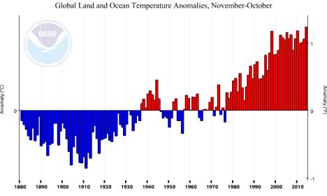 Anomalies de température globale (terre-océan) pour la période novembre-octobre (12 mois) - Source : NOAA