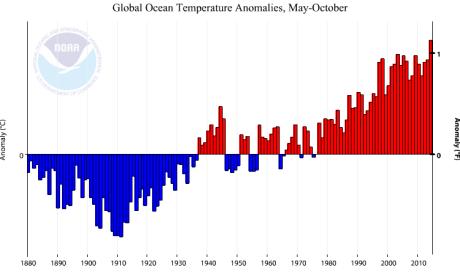 Température de surface de l'océan (écart à la moyenne) sur la période mai-octobre (Source : NOAA)