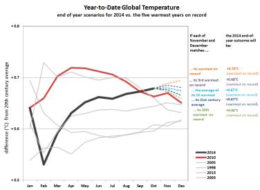 Scénarios pour les deux derniers mois de l'année 2014 en comparaison avec les années les plus chaudes (Source : NOAA)