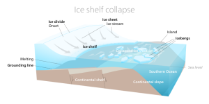 Plateforme de glace exposée au réchauffement de l'océan telle qu'on en trouve en Antarctique de l'Ouest (Source : Kelvinsong)