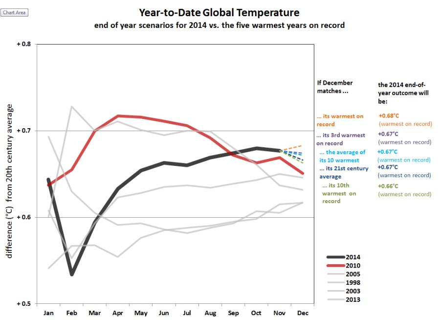 Scénarios pour la fin d'année 2014 (Source : NOAA)