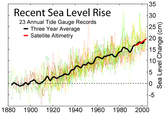 Hausse du niveau de la mer depuis 1880 (source : Robert A. Rohde)