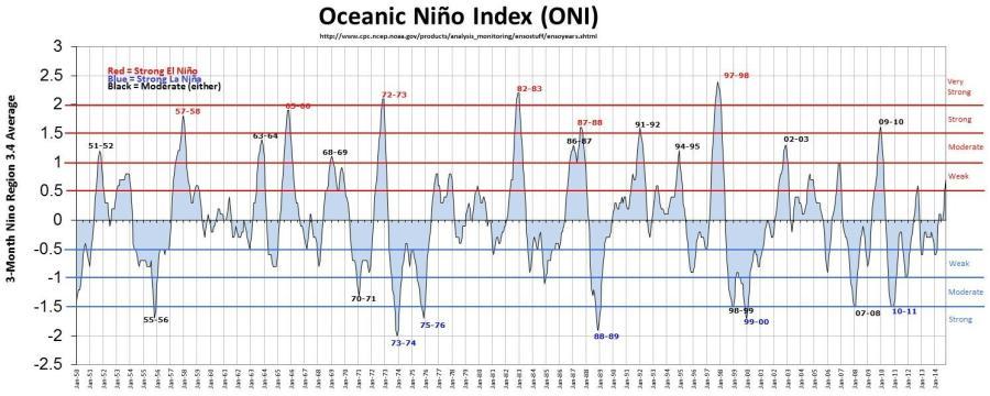 Source : NOAA