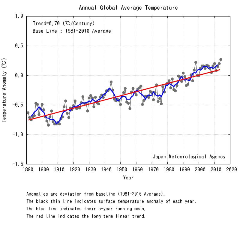Anomalies de températures globales par rapport à la période 1981-2010 (Source : JMA)