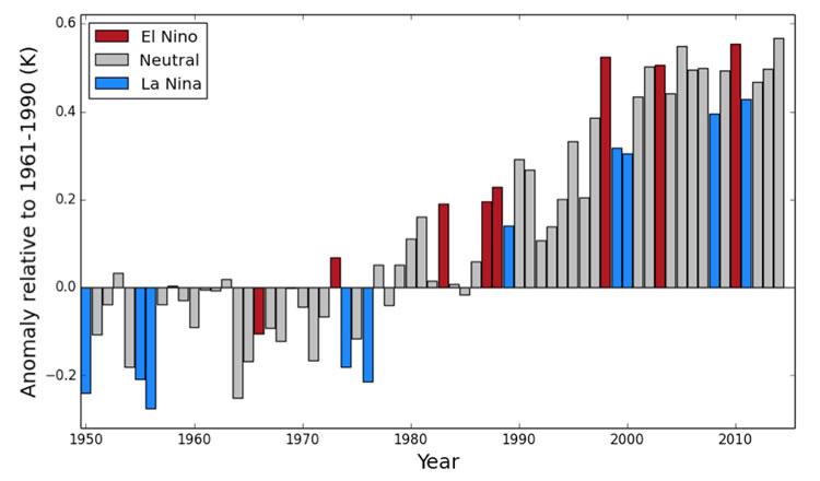 Anomalies de température annuelle mondiale (par rapport à la période 1961-1990), entre 1950 et 2013, correspondant à la moyenne de trois jeux de données (GISTEMP, MLOST et HadCRUT.4.3.0.0). Pour 2014, la moyenne porte sur la période janvier-octobre (source : WMO)