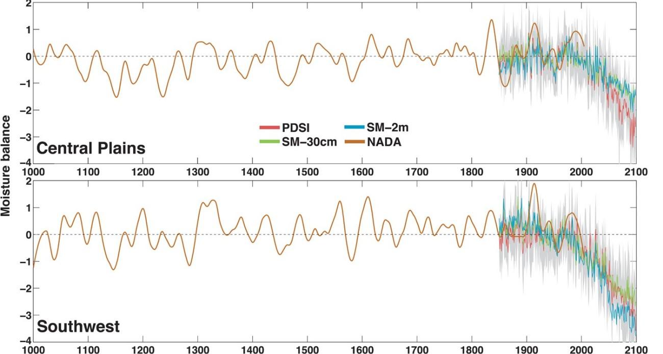 Humidité des sols des Grandes Plaines et du Sud-Ouest avec projections RCP 8.5. Source : B. Cook