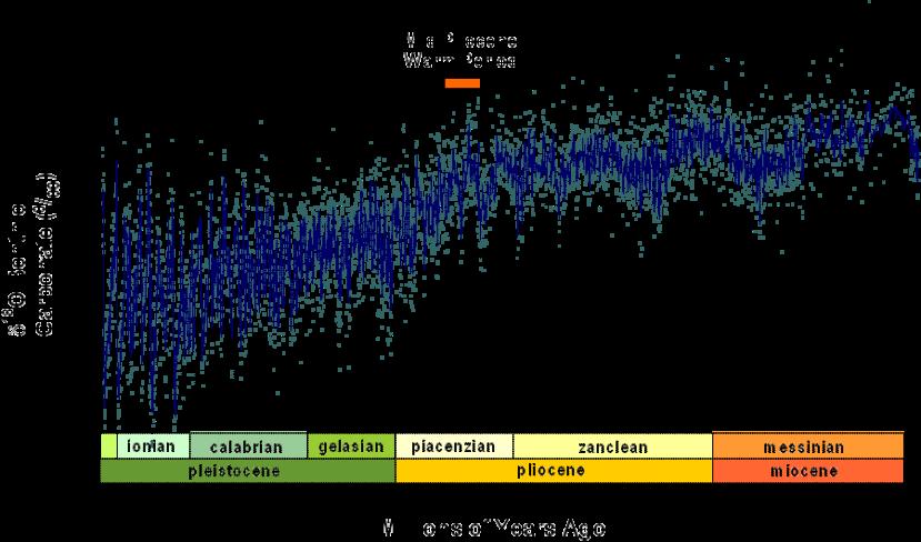 Evolution du taux d'oxygène 18 obtenu grâce aux foraminifères, qui permettent de retracer indirectement l'évolution des températures (Source : Wikipedia).