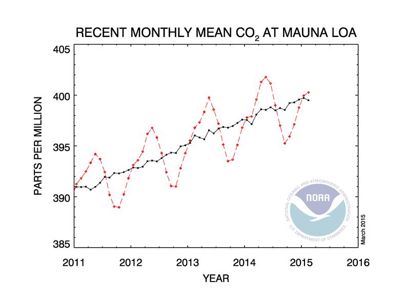 Concentration atmosphérique en CO2 à Mauna Loa (Source : NOAA)