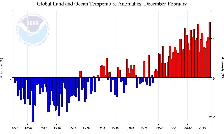 Anomalies de températures pour la période décembre-février (source : NOAA)