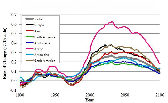 Rythme du changement climatique en °C par décennie (Source : PNNL)