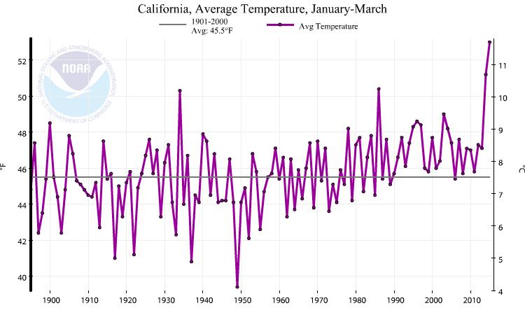 Moyenne des températures pour la période janvier-mars en Californie (Source : NOAA)