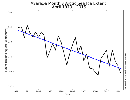 Extension de la glace de mer en Arctique (Source : NSIDC)