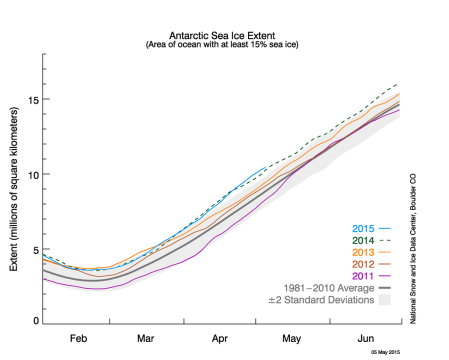 Extension glace de mer Antarctique (Source : NSIDC)