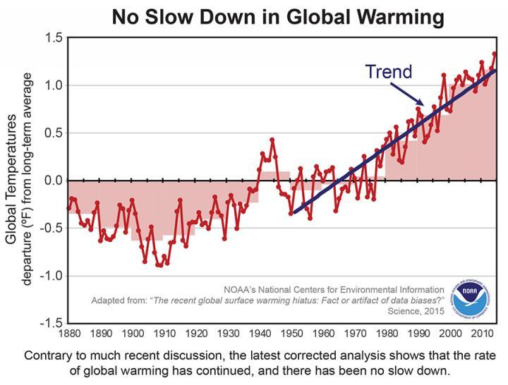 Pas de pause dans le réchauffement climatique : nouvelles données prises en compte par la NOAA