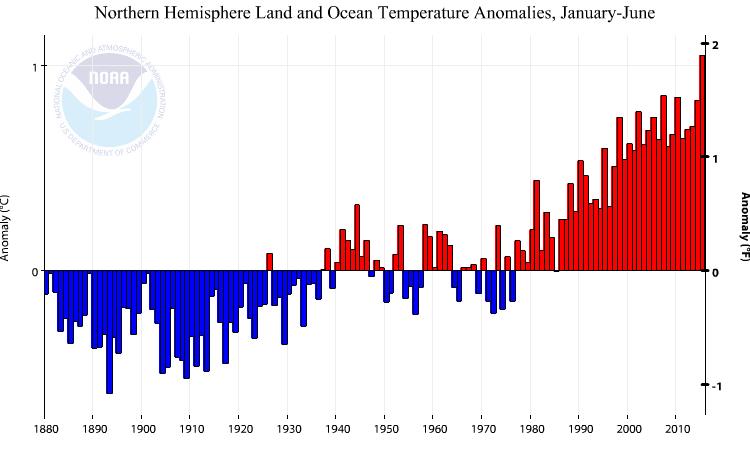 Anomalies de températures pour la période janvier-juin (Source : NOAA)