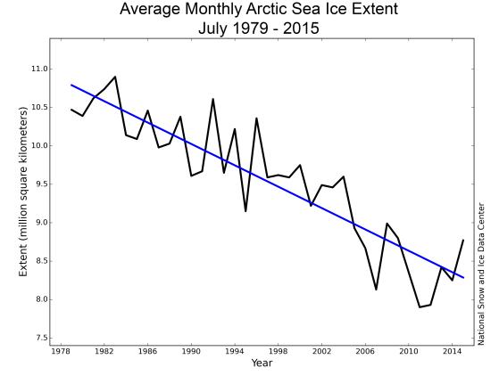 Anomalies d'extension de la glace de mer arctique au mois de juillet (source : NSIDC)