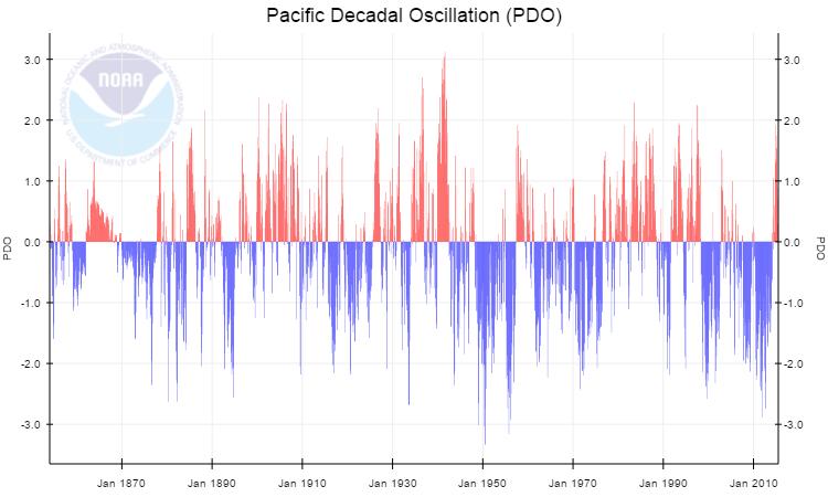 Oscillation décennale du Pacifique (PDO). Source : NOAA