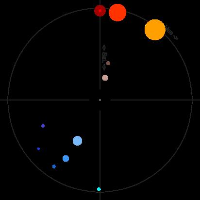 Analyse des couleurs grâce au site geotests.net