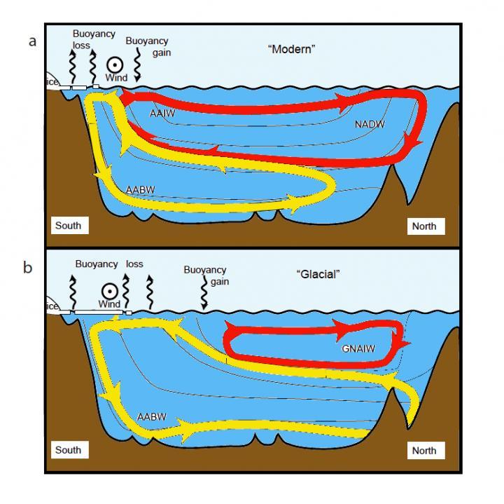 Figure du haut : période chaude interglaciaire ; figure du bas : période froide glaciaire (source : Andrew Watson et al.)