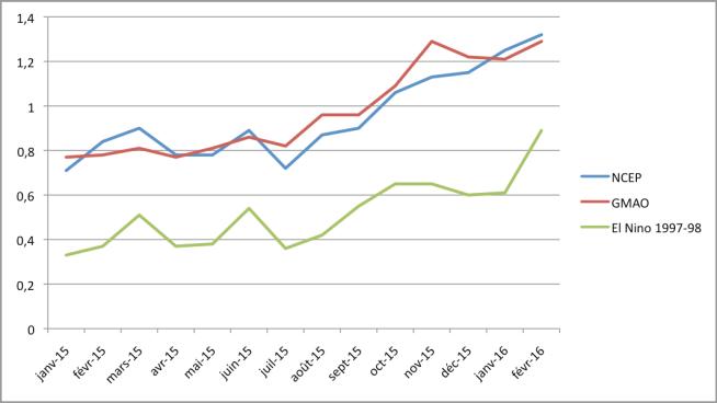Comparaison entre les anomalies de température mondiale lors du phénomène El Niño de 1997-98 et le mélange observation-prévisions pour 2015-16 tiré des modèles NCEP et GMAO