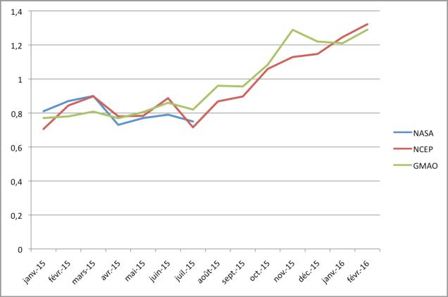 Température mensuelle moyenne d'après la Nasa, les prédictions basées sur les modèles NCEP CFSv2 et GMAO