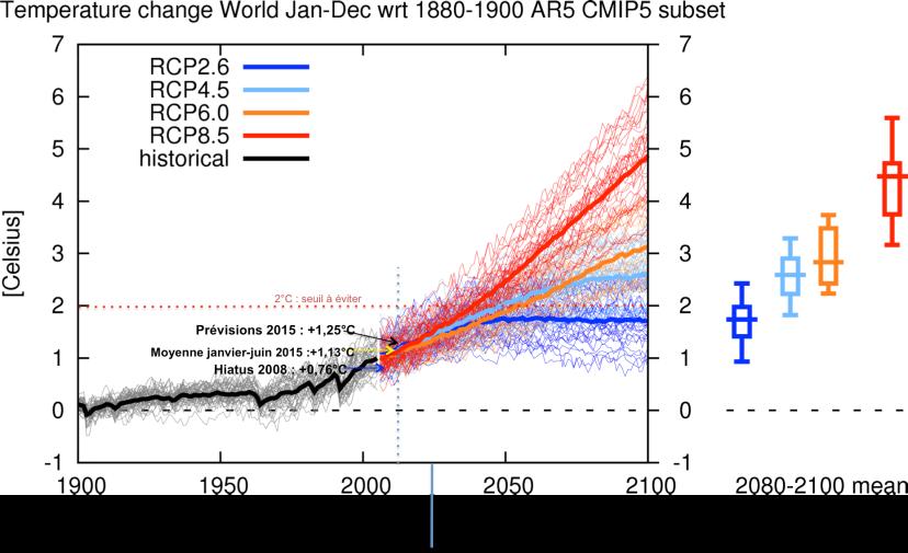 Evolution de la température mondiale entre 1900 et 2100 (par rapport à la moyenne 1880-1900) : courbe noire pour les observations, courbes colorées pour les scénarios de prévision du modèle CMIP5.