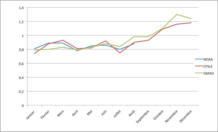 Anomalies de températures pour l'année 2015 (écart à la moyenne du 20è siècle)