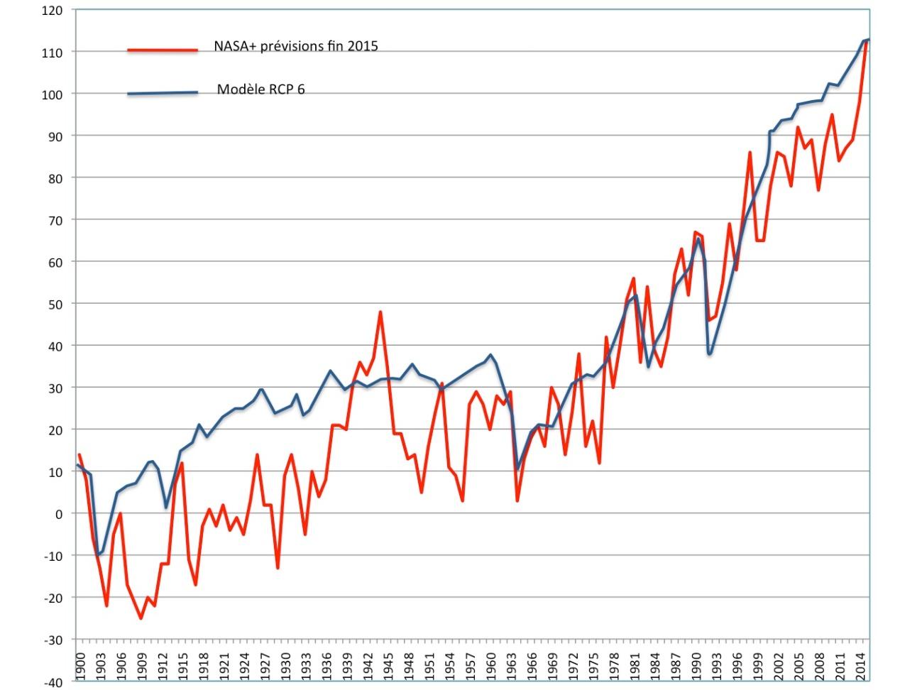 Comparaison entre la projection centrale des modèles RCP 6.0 et les observations de la NASA (+traduction NCEP par global-climat pour les 4 derniers mois de 2015) entre 1900 et 2015 (écart à la moyenne 1880-1900)