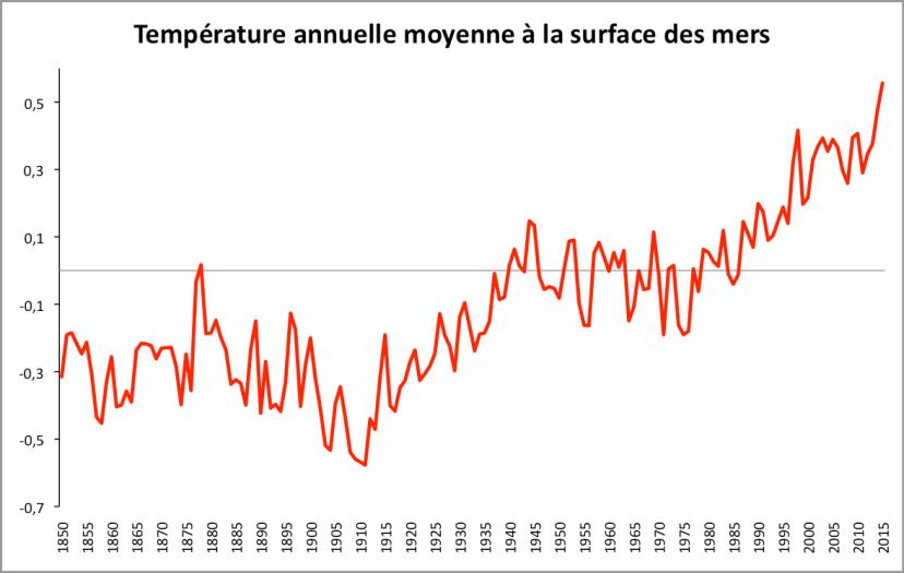 Anomalies de température annuelle à la surface des mers (écart à la moyenne 1961-1990). Source : HadSST3 - Met Office