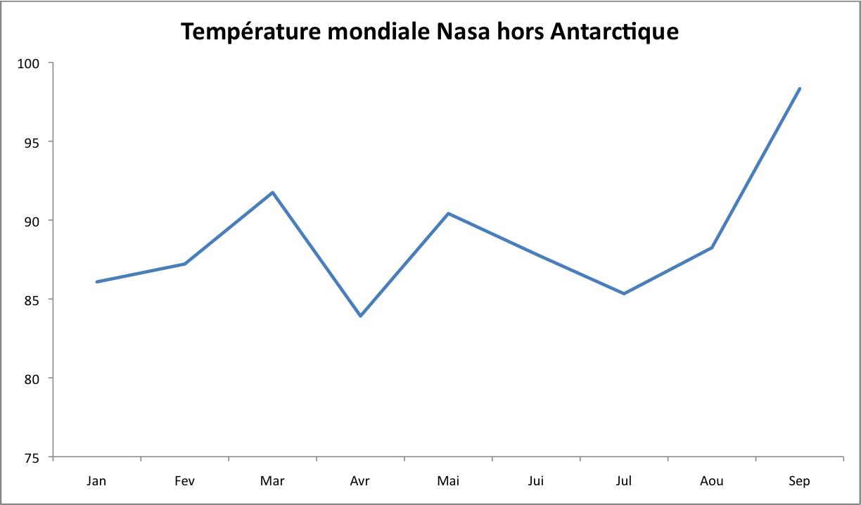 Evolution de la température mondiale en 2015 hors Antarctique (écart à la moyenne 1951-1980). Source : Nasa - Karsten Haustein