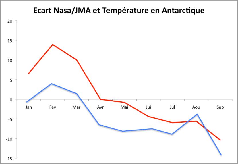 Ecart de température entre la Nasa et la JMA comparé à l'évolution de la température en Antarctique (Nasa GISS, source Karsten Haustein).