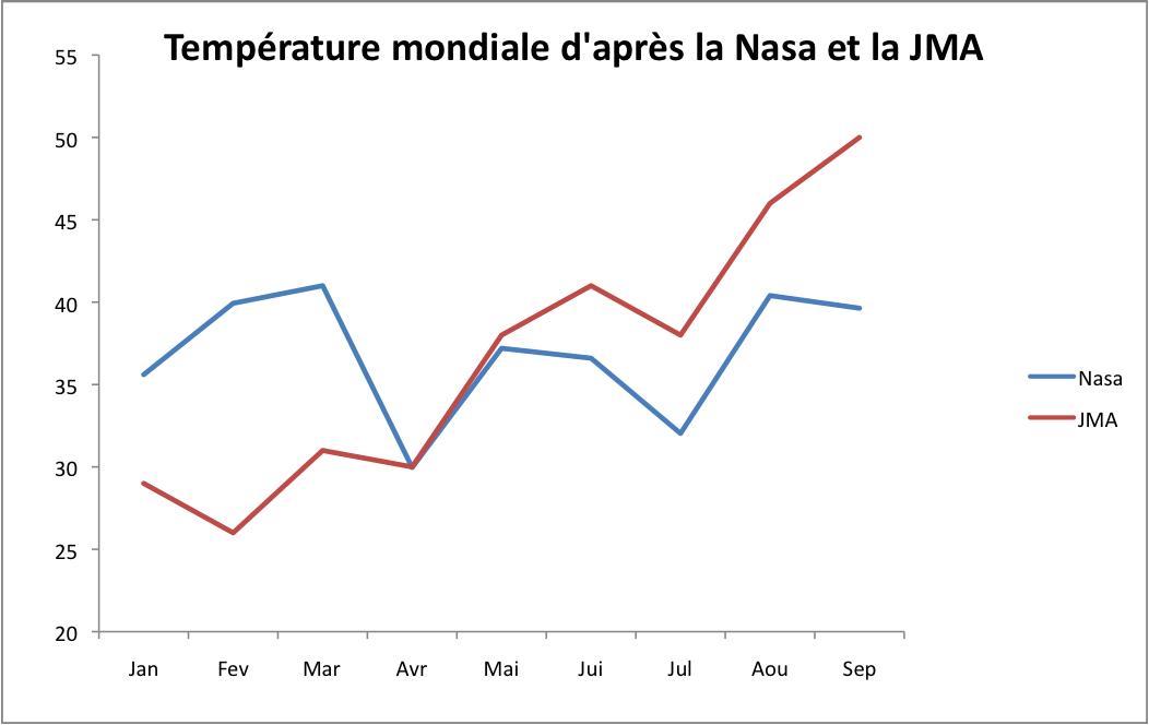 Evolution de la température mondiale selon la Nasa (bleu) et la JMA (rouge) par rapport à 1981-2010. Sources : Nasa et JMA.