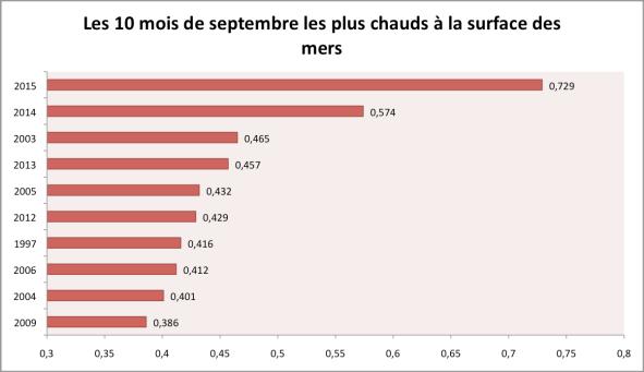 Anomalies de température à la surface des mers en septembre (base 1961-1990). Source : HadSST3 - Met Office