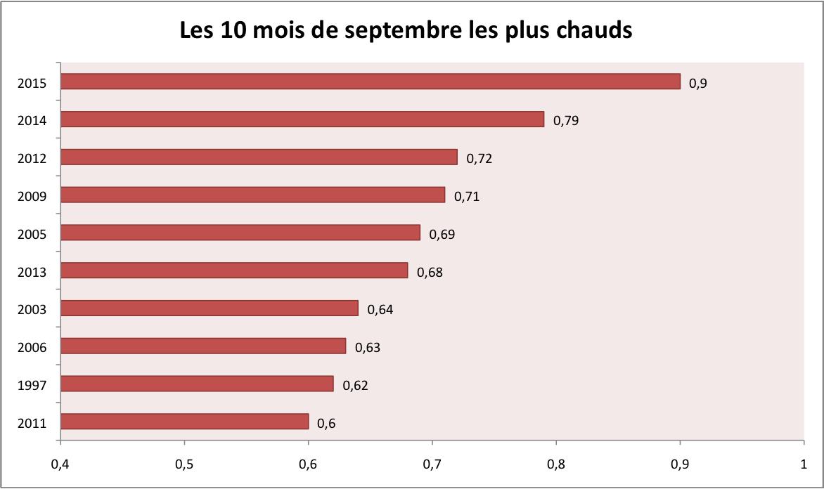 Classement des 10 mois de septembre les plus chaud depuis 1880 (écart à la moyenne du 20è siècle). Source : NOAA