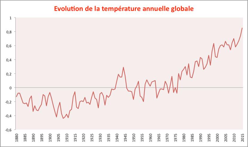 Température annuelle globale depuis 1880 (période janvier-septembre pour 2015). Source : NOAA