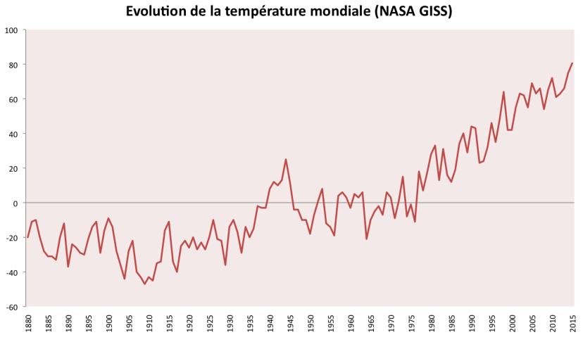 Ecart à la moyenne 1951-1980. Source : NASA GISS