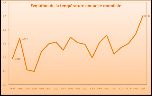Température annuelle mondiale entre 1997 et 2015 (jan-sep) par rapport à la moyenne 1961-1990. Source : Met Office - HadCRUT4.