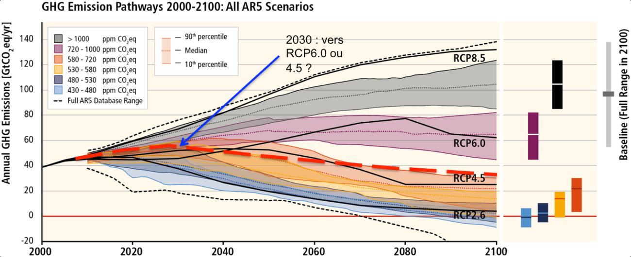 Scénarios d'émissions de gaz à effet de serre d'ici 2100 superposés à la projection liée aux promesses des Etats dans le cadre de la COP21 (pointillés rouges). Sources : GIEC, ONU.