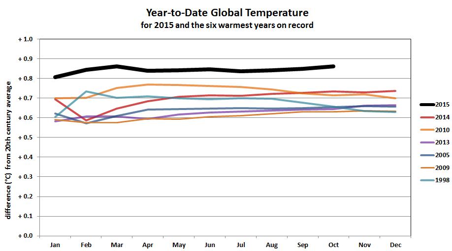 Comparaison entre les températures de l'année 2015 et celles des six autres années les plus chaudes depuis 1880. Source : NOAA.