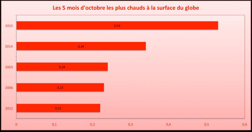 Top 5 des mois d'octobre les plus chauds par rapport à la moyenne 1981-2010. Source : JMA.