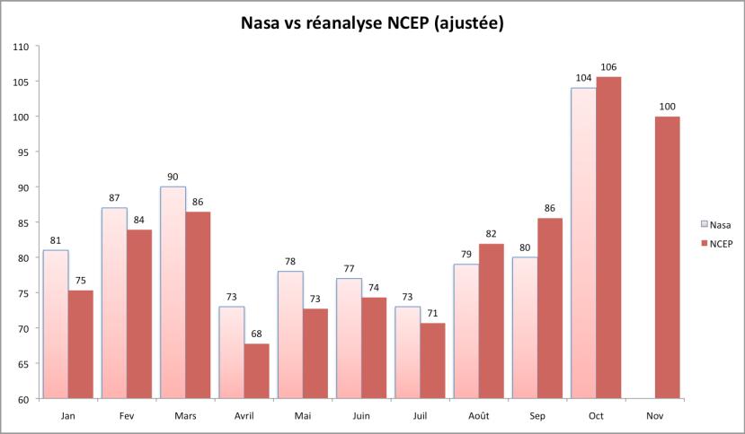 Température mondiale mensuelle en 2015 mesurée par la Nasa et NCEP CFSv2 (ajustée) par rapport à la moyenne 1951-1980. Sources : NASA et NOAA.