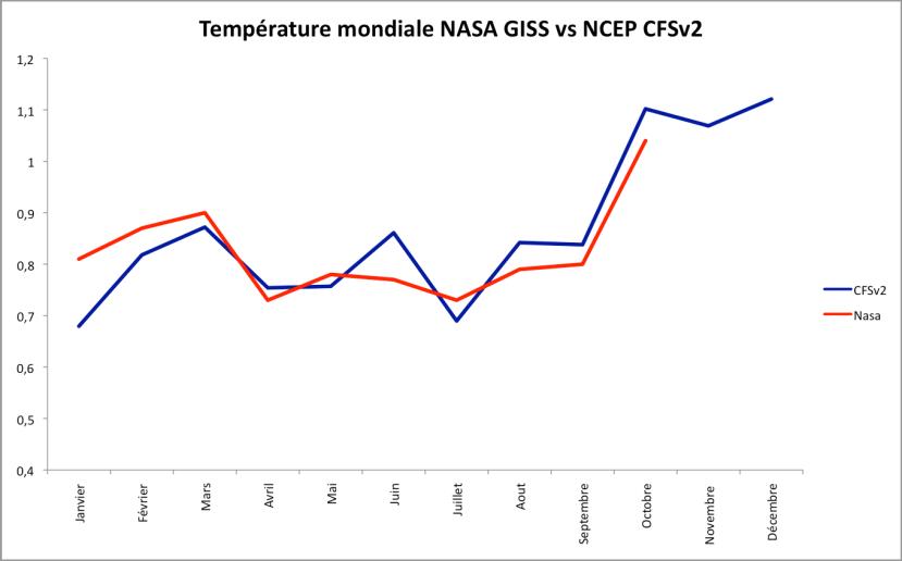 Température mondiale d'après les observations de la Nasa et les prévisions du modèle NCEP CFSv2 (écart à la moyenne 1951-1980). Source : Nasa et NOAA.