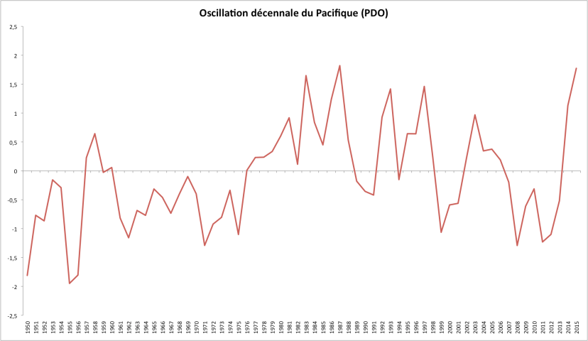 Evolution de l'indice PDO. Source : Jisao Washington.
