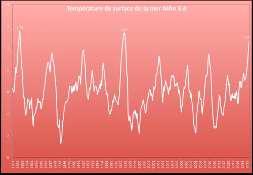 Anomalies mensuelles de température de surface de la mer dans la région 3.4. Source : NOAA - OISST.v2 (base 1981-2010)